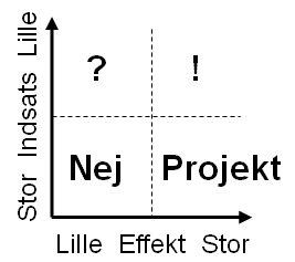 Kaizen prioriteringsmatrix