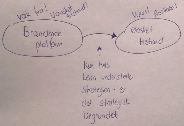 lean-strategi-01