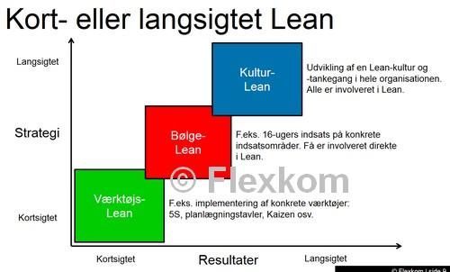 lean-implementering-01