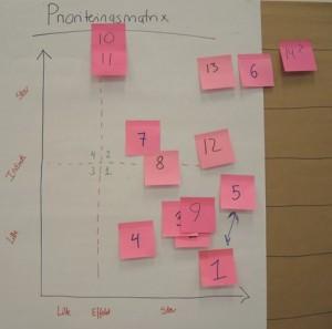 Prioriteringsmatrix fra en værdistrømsanalyse