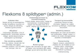 Lean 8 spildtyper i administration - tilpasset til administration!