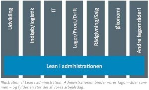 Illustration af Lean i administration. Administrationen binder vores fagområder sammen – og fylder en stor del af vores arbejdsdag.