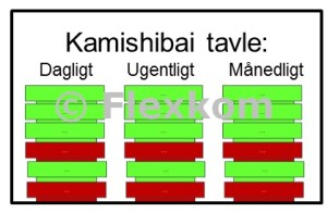 T-Kort eller Kamishibai kort - tavle