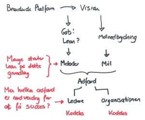 Fra strategi til et Lean ledelseskodeks