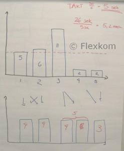 Lean Produktion flow og udjævning (takt-tider)