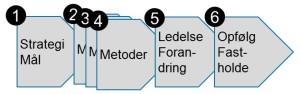 Klynge-Lean forløb